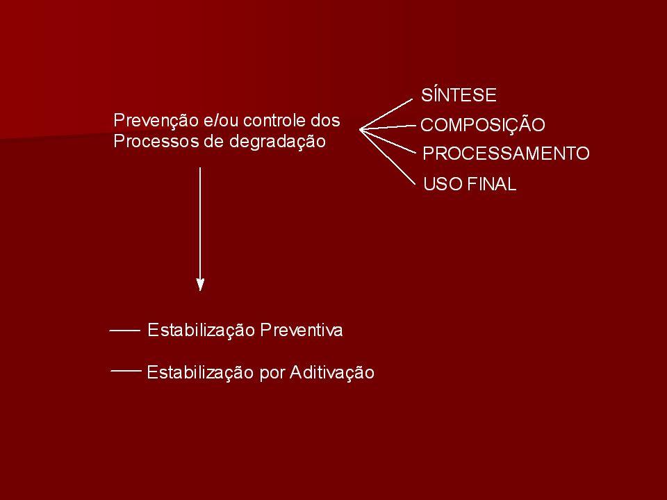 ESTABILIZAÇÃO DE POLÍMEROS