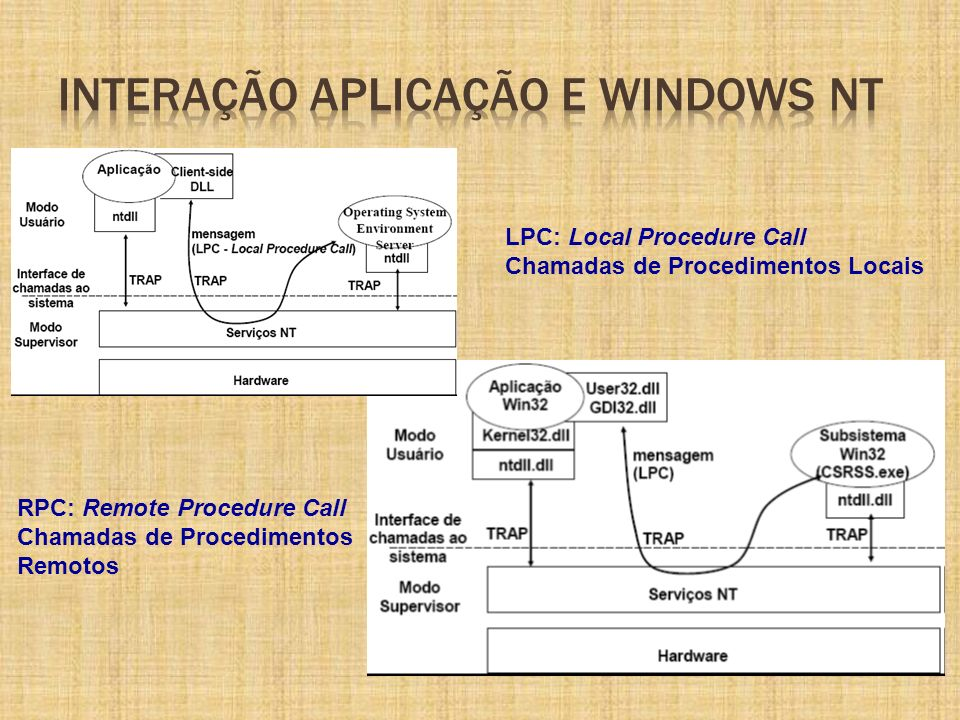 LPC: Local Procedure Call Chamadas de Procedimentos Locais RPC: Remote Procedure Call Chamadas de Procedimentos Remotos