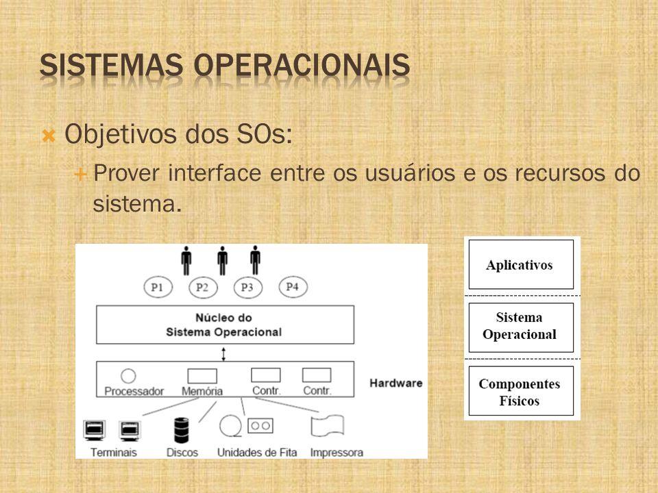 Objetivos dos SOs: Prover interface entre os usuários e os recursos do sistema.