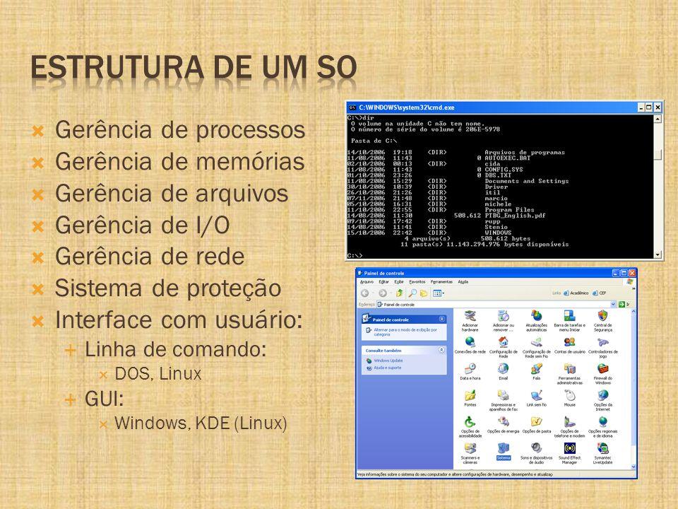 Gerência de processos Gerência de memórias Gerência de arquivos Gerência de I/O Gerência de rede Sistema de proteção Interface com usuário: Linha de comando: DOS, Linux GUI: Windows, KDE (Linux)