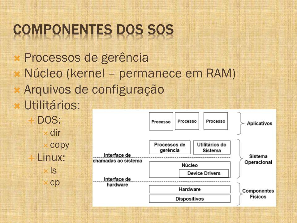 Processos de gerência Núcleo (kernel – permanece em RAM) Arquivos de configuração Utilitários: DOS: dir copy Linux: ls cp
