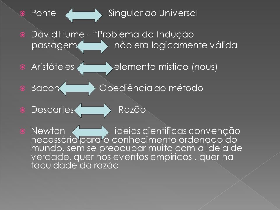 Ponte Singular ao Universal David Hume - Problema da Indução passagem não era logicamente válida Aristóteles elemento místico (nous) Bacon Obediência