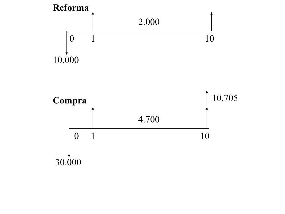 OBS: E a diferença entre o valor de Reforma e Compra ? 0110