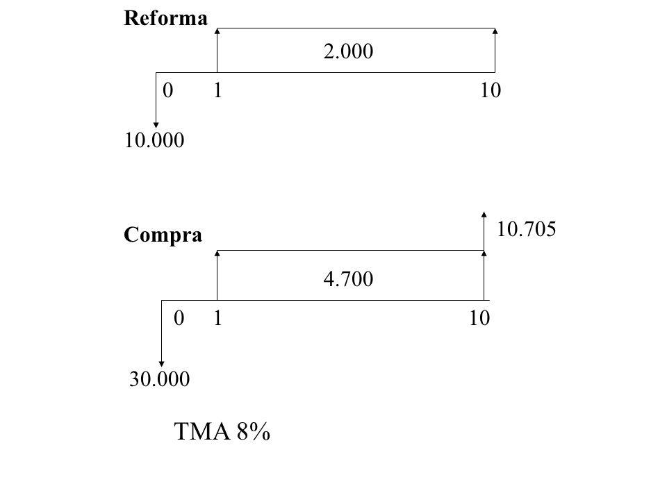 Reforma: VP = Compra VP = Conclusão =