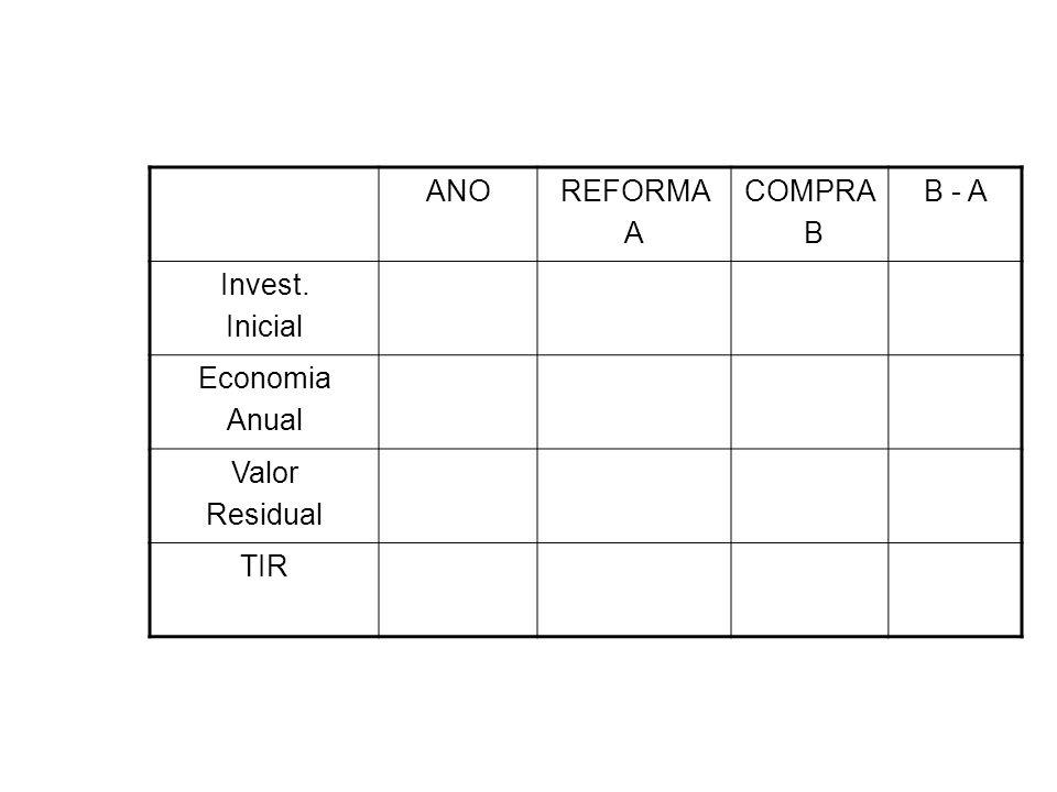ANOREFORMA A COMPRA B B - A Invest. Inicial Economia Anual Valor Residual TIR