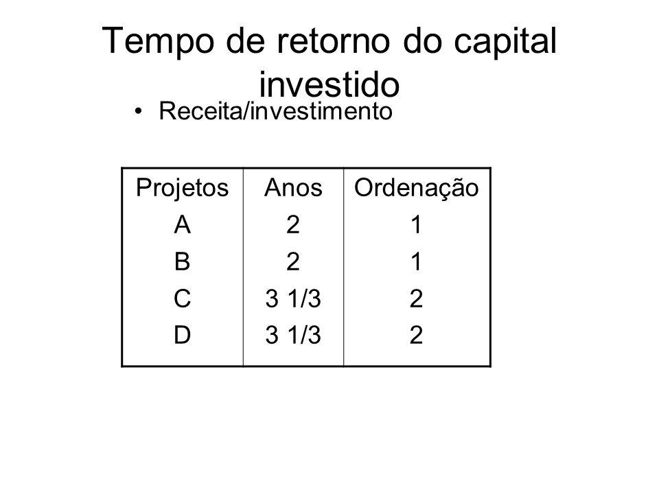 Razão receita/custo Relação entre total das receitas/investimento Projeto A B C D Rec.