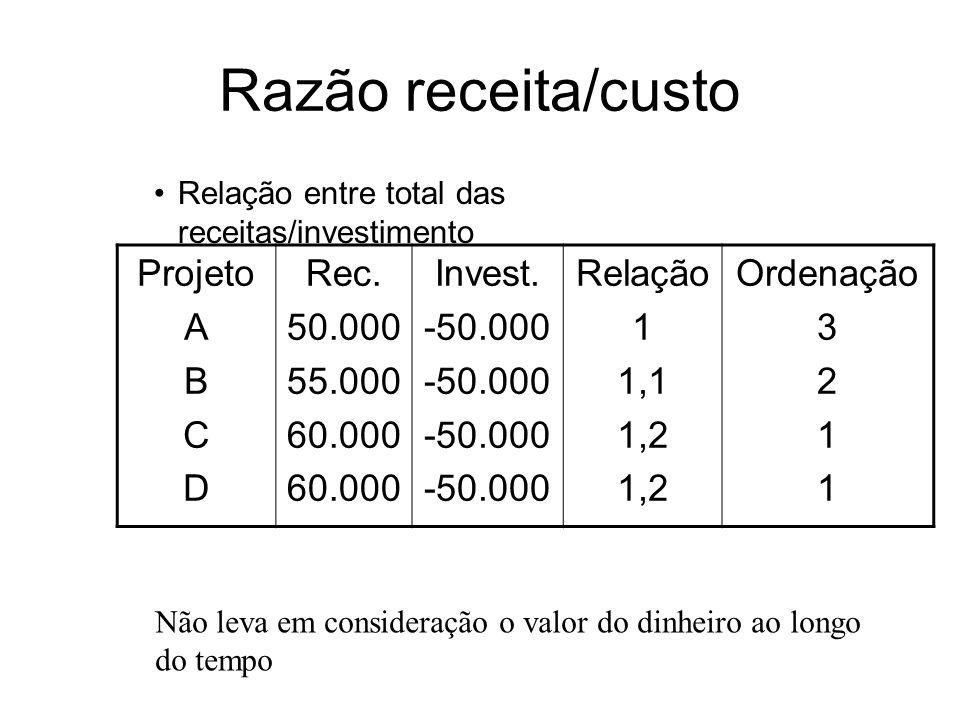 Razão Receita-média/custo Razão entre as receitas e n o x invest.