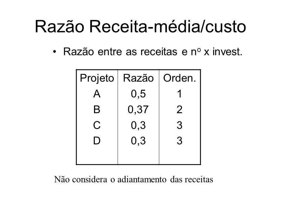 Razão Receita-média/custo Razão entre as receitas e n o x invest. Projeto A B C D Razão 0,5 0,37 0,3 Orden. 1 2 3 Não considera o adiantamento das rec