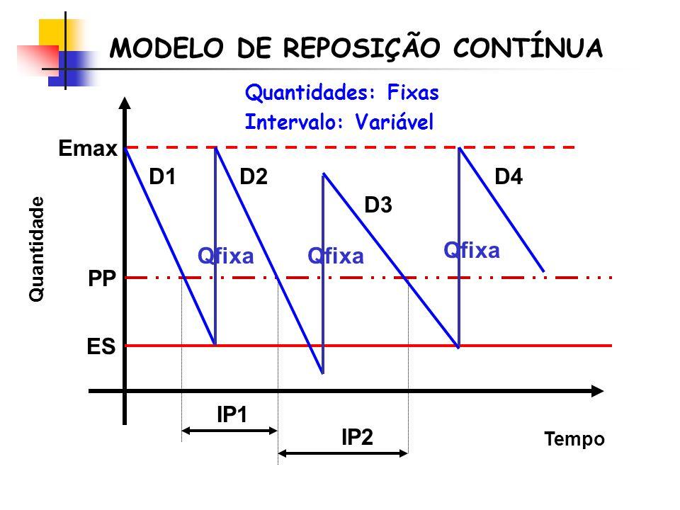 Tempo Quantidade Emax D2D1 D3 PP IP1 ES Qfixa IP2 Qfixa D4 MODELO DE REPOSIÇÃO CONTÍNUA Quantidades: Fixas Intervalo: Variável