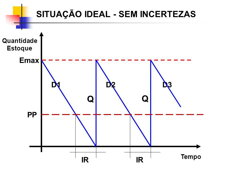 Tempo Quantidade Estoque Emax D2D1D3 Q Q SITUAÇÃO IDEAL - SEM INCERTEZAS PP IR
