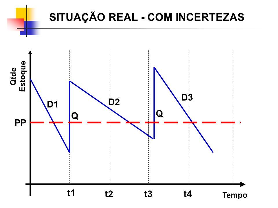 Q Q t1 t2t3t4 D1 D3 D2 Tempo Qtde Estoque SITUAÇÃO REAL - COM INCERTEZAS PP