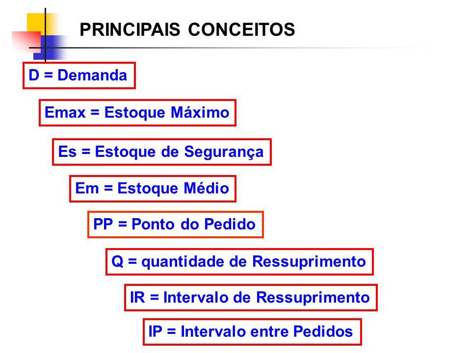 Emax = Estoque Máximo Es = Estoque de Segurança Em = Estoque Médio PP = Ponto do Pedido Q = quantidade de Ressuprimento D = Demanda IR = Intervalo de