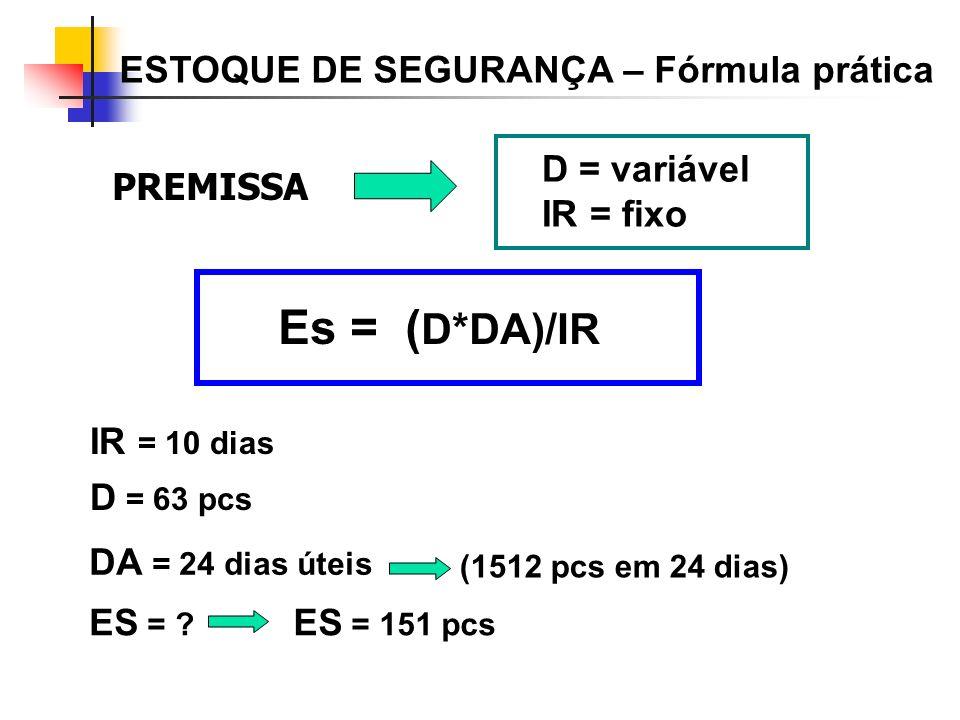 D = variável IR = fixo PREMISSA Es = ( D*DA)/IR IR = 10 dias D = 63 pcs DA = 24 dias úteis ES = ? ES = 151 pcs ESTOQUE DE SEGURANÇA – Fórmula prática