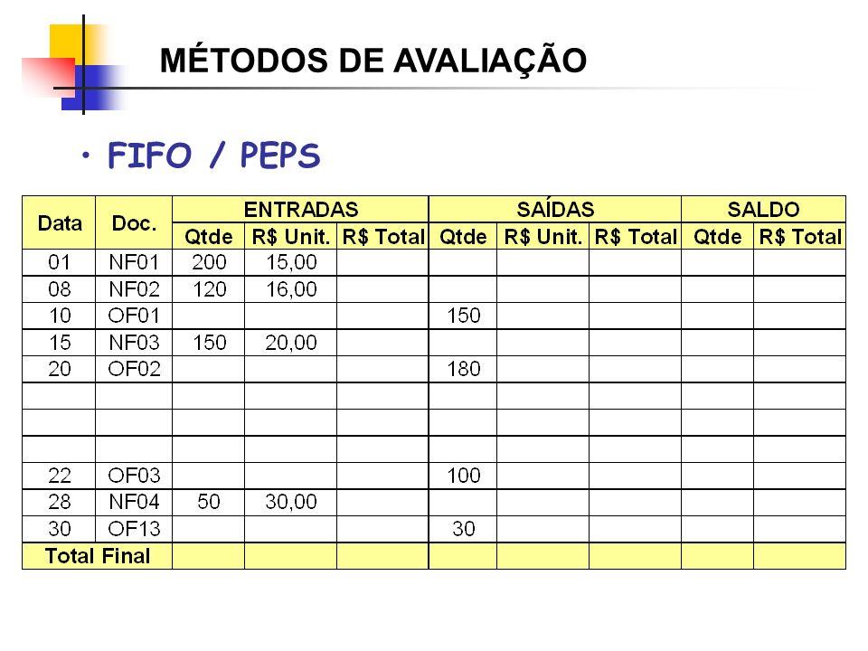 Tempo Quantidade Emax D2D1 D3 IP fixo ES D4 MODELO DE REPOSIÇÃO PERIÓDICA IP fixo Q4Q3Q2Q1 Quantidades: Variável Intervalo: Fixo