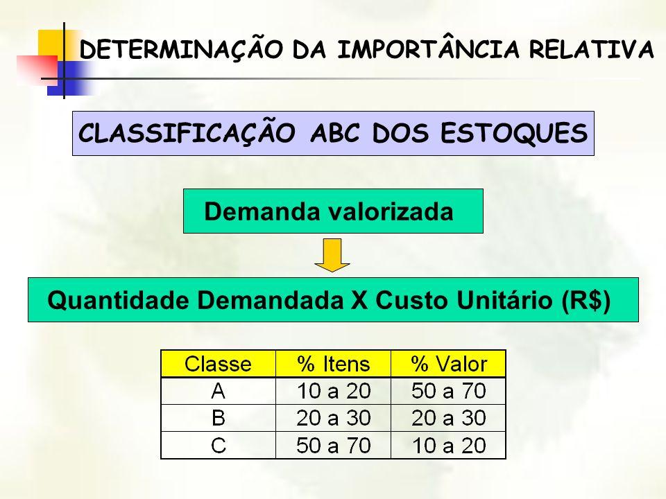 DETERMINAÇÃO DA IMPORTÂNCIA RELATIVA CLASSIFICAÇÃO ABC DOS ESTOQUES Demanda valorizada Quantidade Demandada X Custo Unitário (R$)
