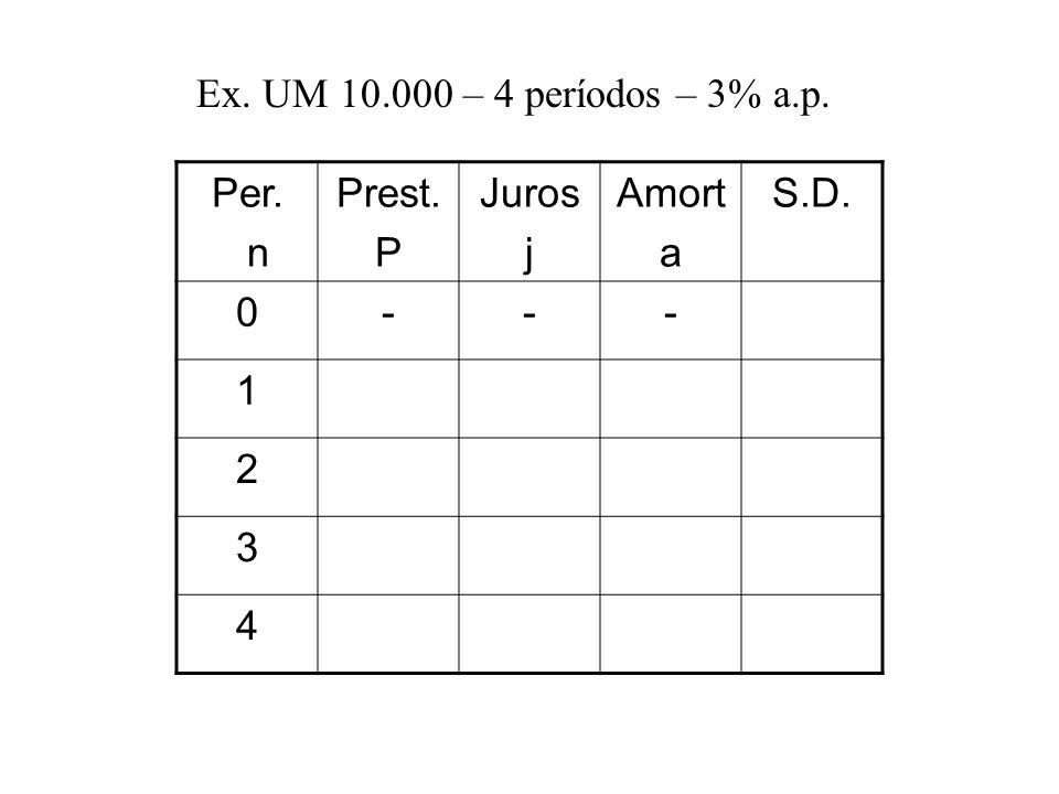 Ex. UM 10.000 – 4 períodos – 3% a.p. Per. n Prest. P Juros j Amort a S.D. 0--- 1 2 3 4