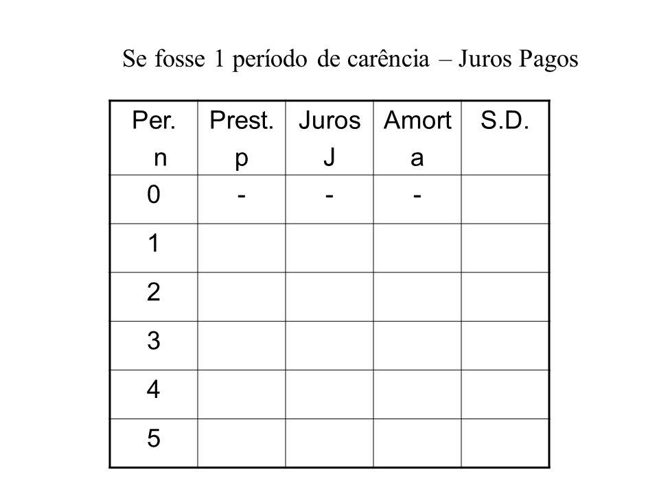 Se fosse 1 período de carência – Juros Pagos Per. n Prest. p Juros J Amort a S.D. 0--- 1 2 3 4 5