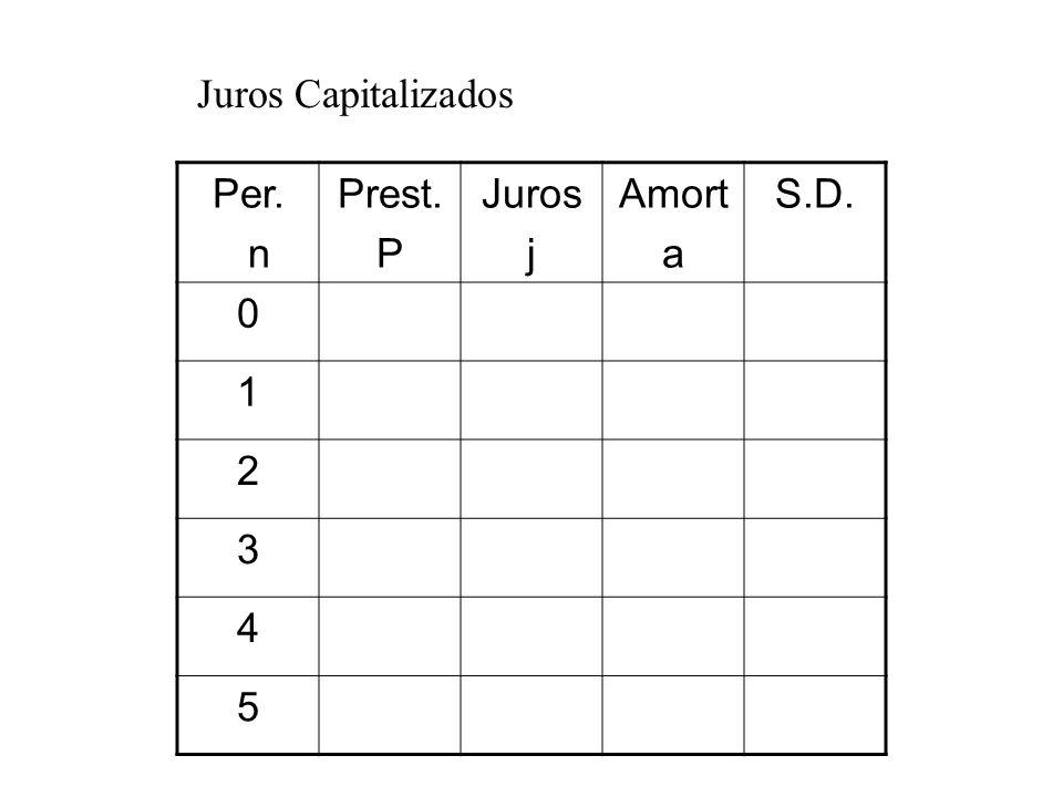 Juros Capitalizados Per. n Prest. P Juros j Amort a S.D. 0 1 2 3 4 5