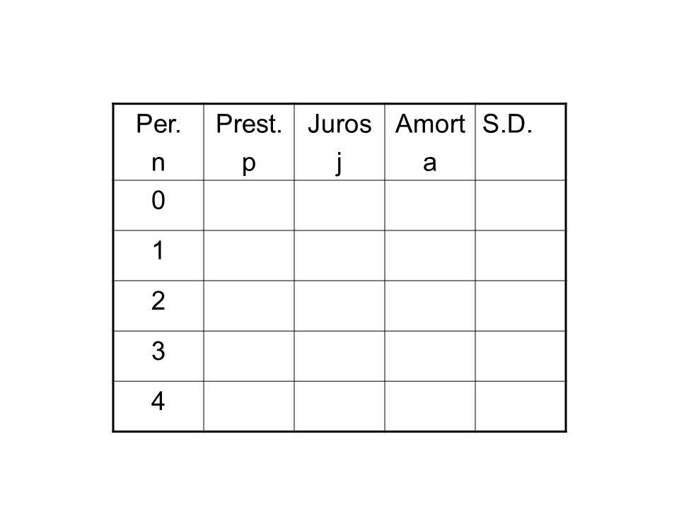 Per. n Prest. p Juros j Amort a S.D. 0 1 2 3 4