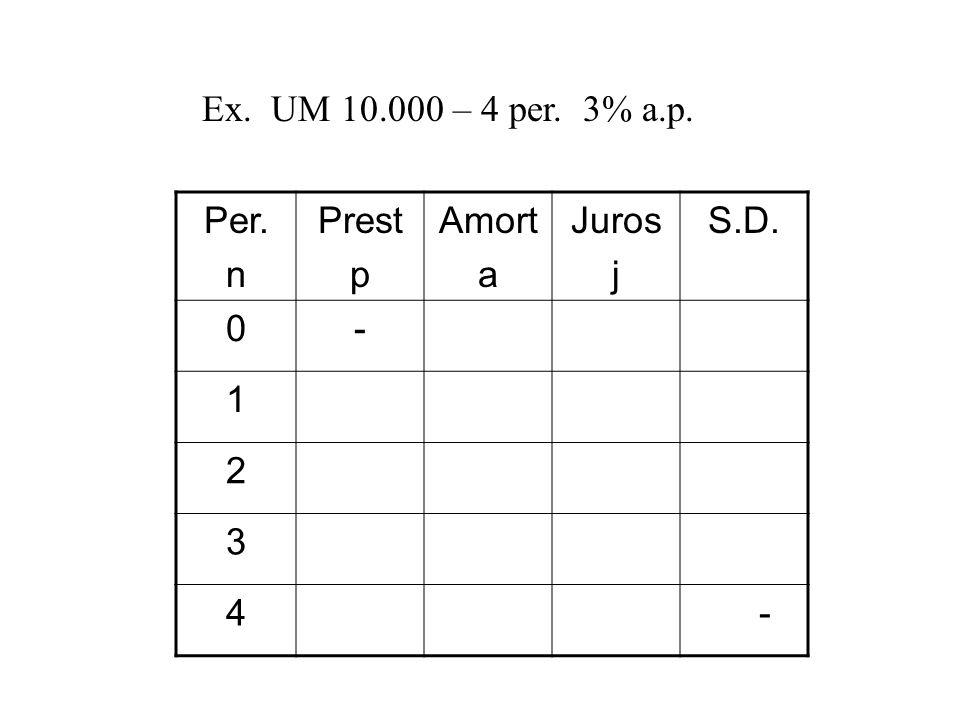 Ex. UM 10.000 – 4 per. 3% a.p. Per. n Prest p Amort a Juros j S.D. 0- 1 2 3 4 -