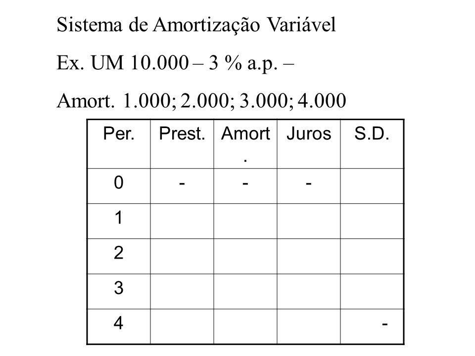 Sistema de Amortização Variável Ex. UM 10.000 – 3 % a.p. – Amort. 1.000; 2.000; 3.000; 4.000 Per.Prest.Amort. JurosS.D. 0--- 1 2 3 4 -