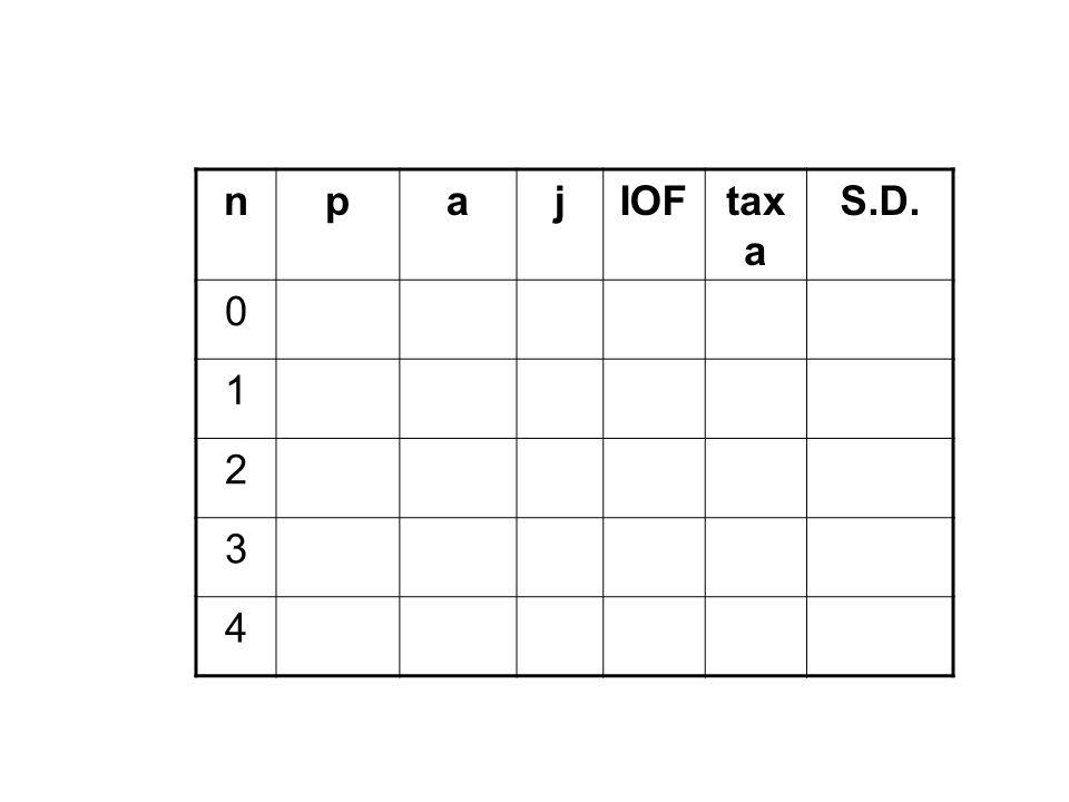 npajIOFtax a S.D. 0 1 2 3 4