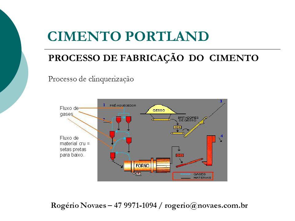 CIMENTO PORTLAND Rogério Novaes – 47 9971-1094 / rogerio@novaes.com.br PROCESSO DE FABRICAÇÃO DO CIMENTO Processo de clinquerização