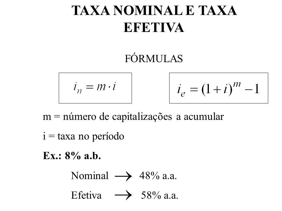 TAXA NOMINAL E TAXA EFETIVA - Título rende 60% a.a., com capitalização mensal rende 5% a.m. - Título rende 5% a.m. 80% aa CONCLUSÃO Para que uma taxa