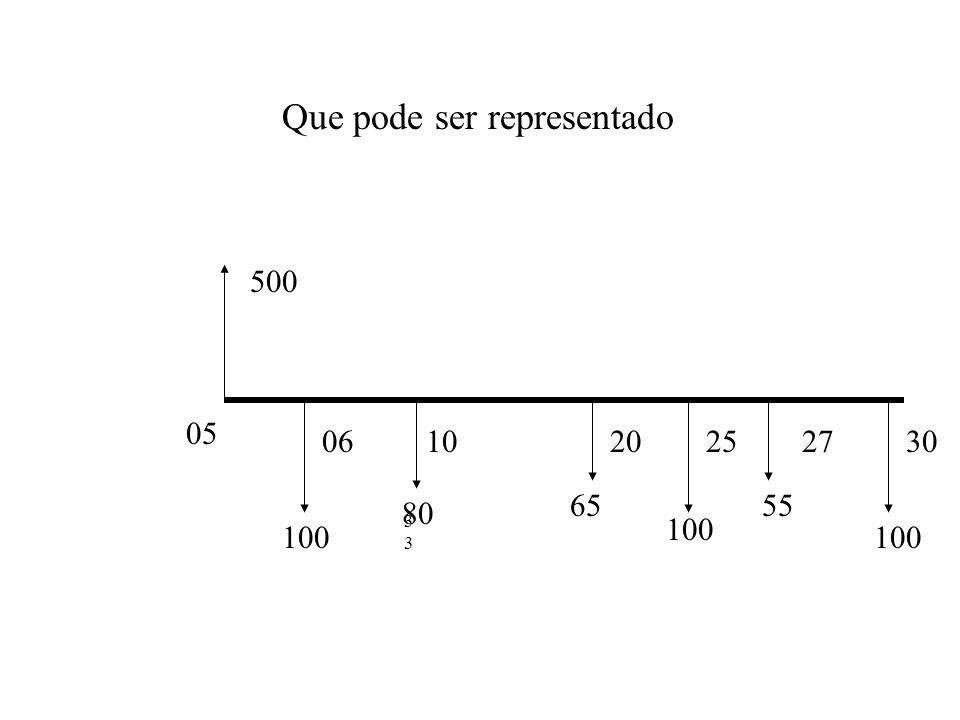 FLUXO DE CAIXA É um conjunto de entradas e saídas de dinheiro, que ocorre em um determinado período de tempo. DiaHistóricoEntradaSaídaSaldo 05Rec. Sal