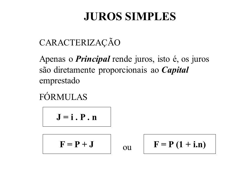 JUROS SIMPLES - Caracterização - Fórmulas - Cuidados - Taxas Equivalentes - Juro exato e juro comercial - Método Hamburguês - Saldo médio
