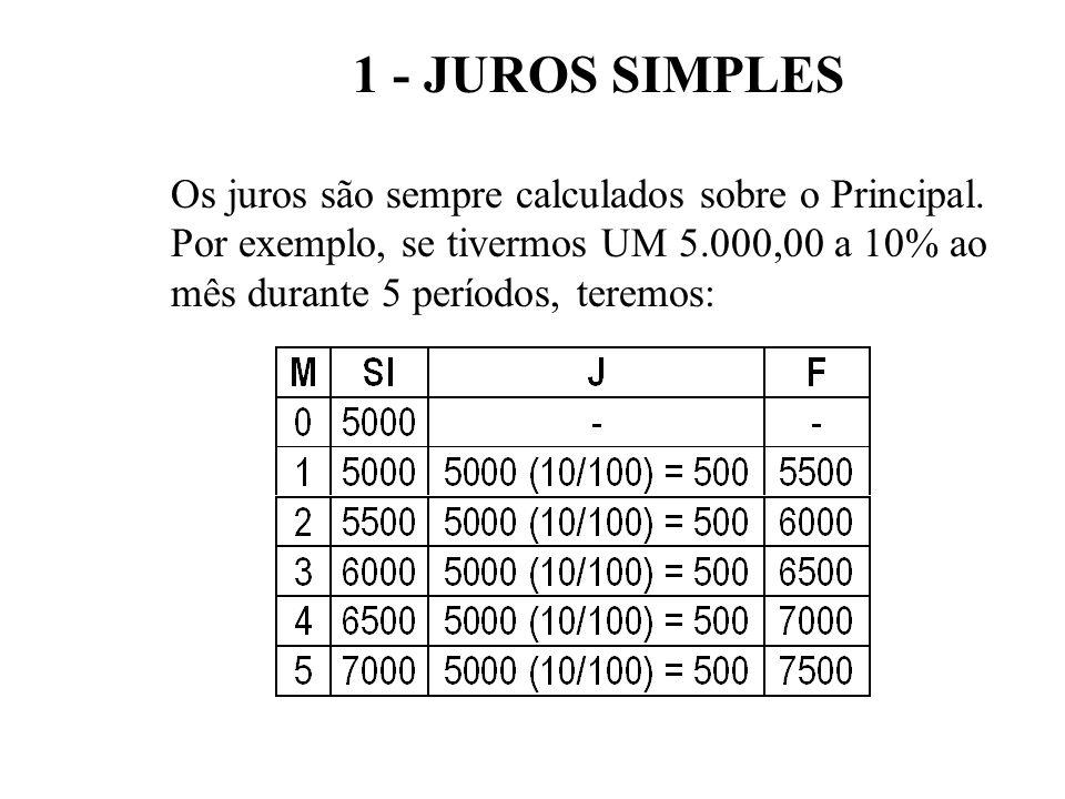JUROS SIMPLES CUIDADOS - A taxa de juros deve sempre ser transformada para o seu período de capitalização - A taxa de juros e o número de períodos de