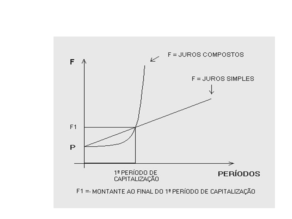 Tabela 1 Período (dias) Juros Simples F = P(1+i.n) Juros Compostos F=P(1+i) n 51.016,671.016,01 151.050,001.048,81 251.083,331.082,66 301.100,00 601.2