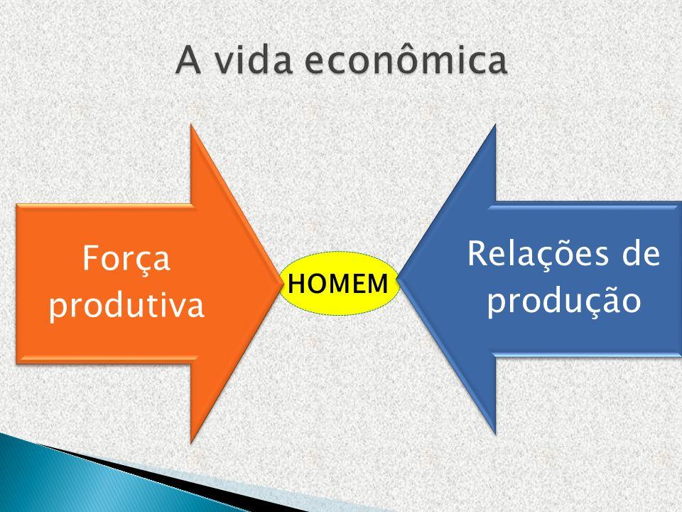 Força produtiva Relações de produção HOMEM