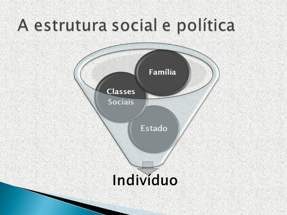 Indivíduo Estado Classes Sociais Família