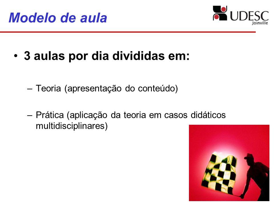 Modelo de aula 3 aulas por dia divididas em: –Teoria (apresentação do conteúdo) –Prática (aplicação da teoria em casos didáticos multidisciplinares)