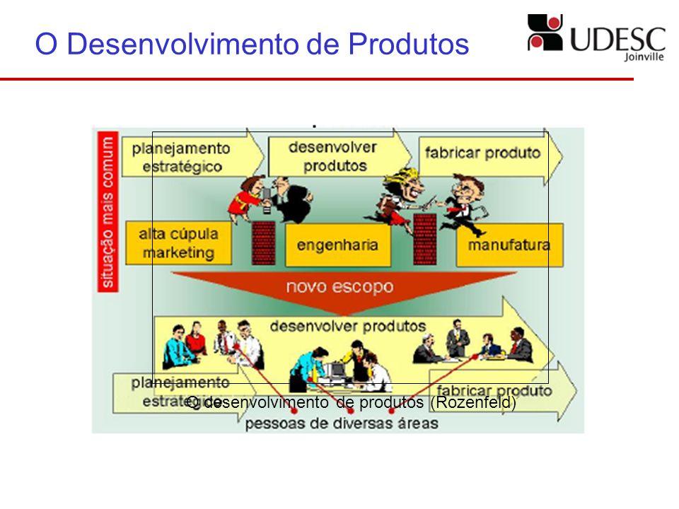 O Desenvolvimento de Produtos O desenvolvimento de produtos (Rozenfeld)