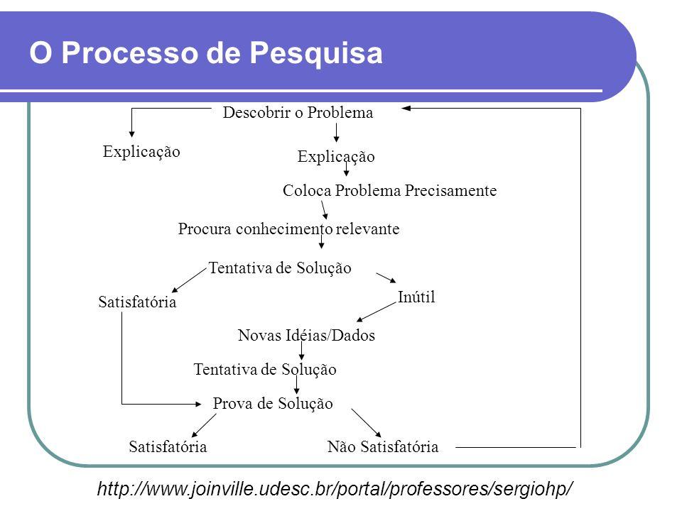O Processo de Pesquisa http://www.joinville.udesc.br/portal/professores/sergiohp/ Descobrir o Problema Explicação Coloca Problema Precisamente Procura