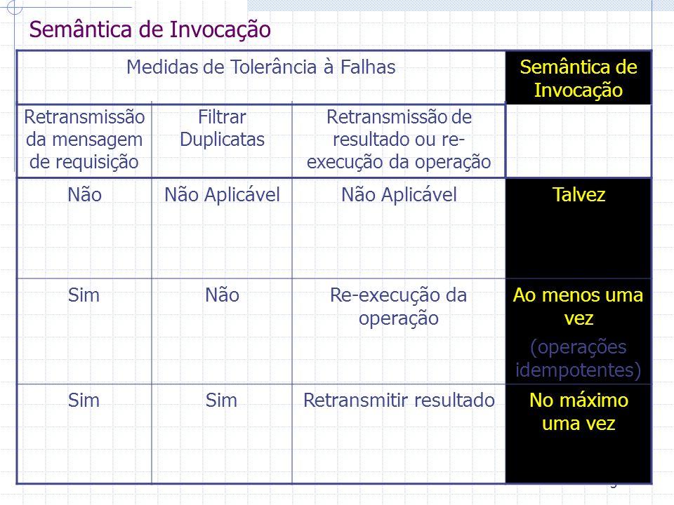 3 Semântica de Invocação Medidas de Tolerância à FalhasSemântica de Invocação Retransmissão da mensagem de requisição Filtrar Duplicatas Retransmissão