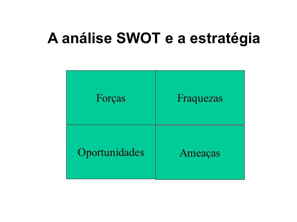 A análise SWOT e a estratégia Forças Ameaças Oportunidades Fraquezas