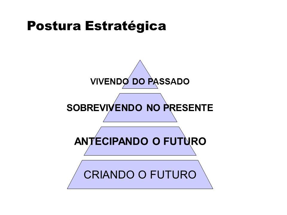 VIVENDO DO PASSADO SOBREVIVENDO NO PRESENTE Postura Estratégica ANTECIPANDO O FUTURO CRIANDO O FUTURO