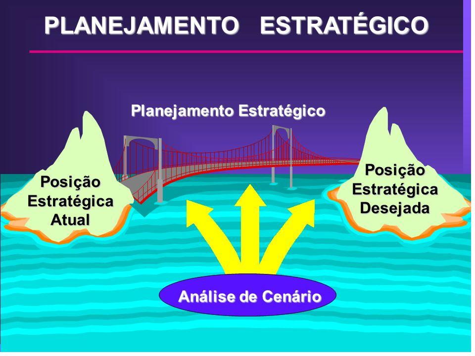 PLANEJAMENTO ESTRATÉGICO PosiçãoEstratégicaAtual PosiçãoEstratégicaDesejada Planejamento Estratégico Análise de Cenário