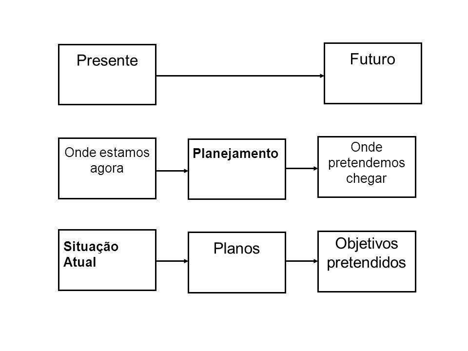 Presente Planos Situação Atual Onde estamos agora Objetivos pretendidos Onde pretendemos chegar Planejamento Futuro