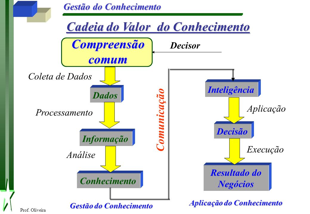 Prof. Oliveira Gestão do Conhecimento Cadeia do Valor do Conhecimento Compreensão comum Dados Informação Conhecimento Processamento Análise Inteligênc