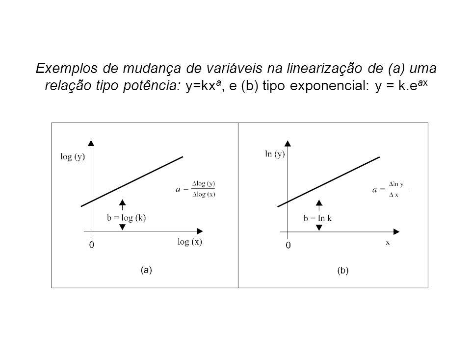 Exemplos de mudança de variáveis na linearização de (a) uma relação tipo potência: y=kx a, e (b) tipo exponencial: y = k.e ax