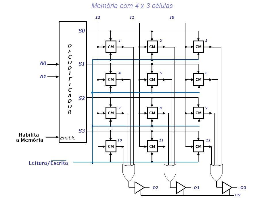 CM S0 Habilita aMemória I2I1I0 S1 S2 S3 D E C O D I F I C A D O R A0 A1 Leitura/Escrita Enable O2O1O0 CS 123 456 789 101112 Memória com 4 x 3 células
