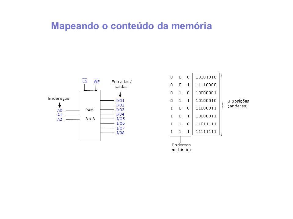 A0 A1 A2 I/O1 I/O2 I/O3 I/04 RAM 8 x 8 __ CS __ WE Endereços Entradas/ saídas I/O5 I/O6 I/O7 I/08 Mapeando o conteúdo da memória