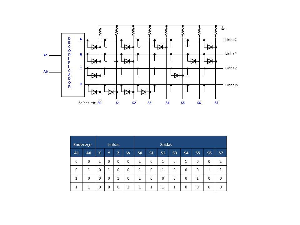 Linha X Linha Y Linha Z Linha W Saídas S0 S1 S2 S3 S4 S5 S6 S7 A B C D A1 A0 DECODIFICADORDECODIFICADOR Endereço Linhas Saídas A1A0XYZWS0S1S2S3S4S5S6S