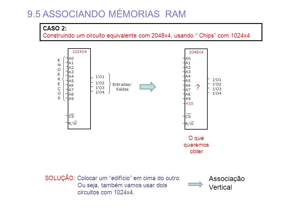A0 A1 A2 A3 A4 A5 A6 A7 A8 A9 CS R/W I/O1 I/O2 I/O3 I/O4 ENDEREÇOSENDEREÇOS 1024X4 Entradas/ Saídas 9.5 ASSOCIANDO MÉMORIAS RAM CASO 2: Construindo um