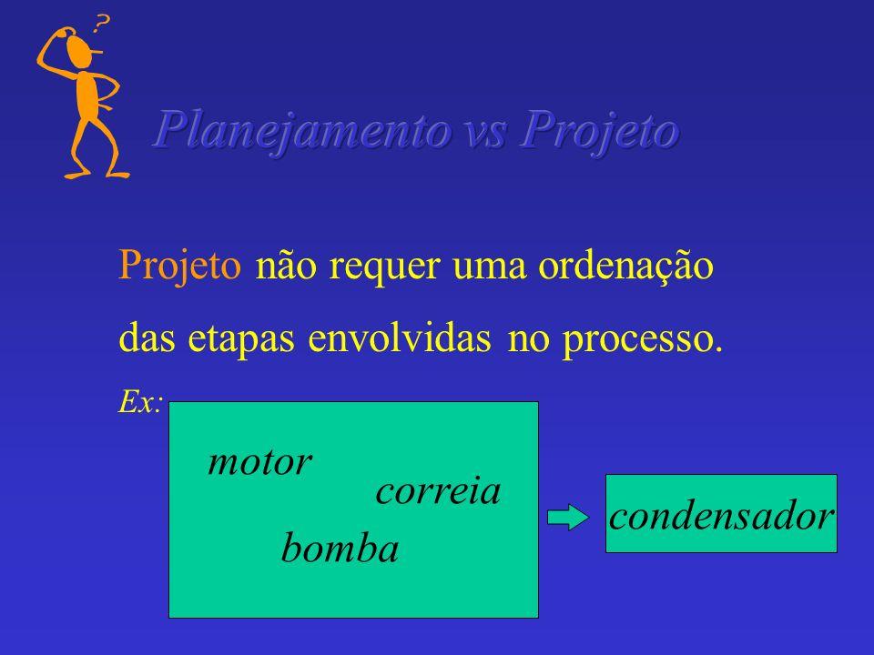 Projeto não requer uma ordenação das etapas envolvidas no processo. Ex: motor bomba correia motor bomba correia motor bomba correia condensador