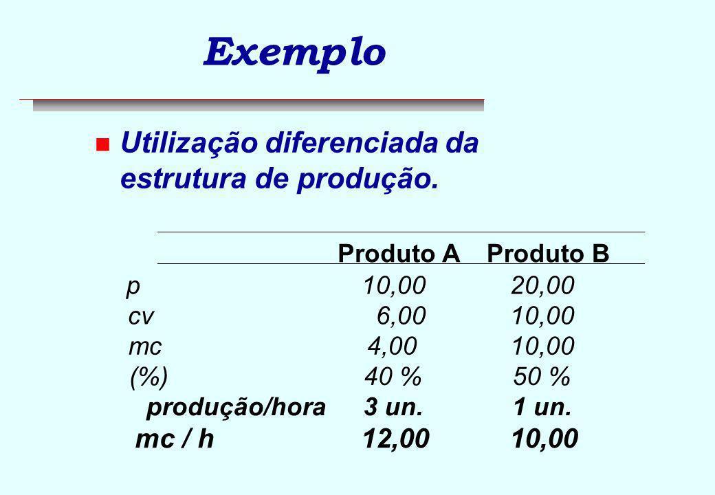 C C B BA A P1P1 P2 Exemplo p = $750 / un v = $300 / un p = $600 / un v = $300 / un 10 min/un 25 min/un30 min/un 50 min/un 5 min/un n Qual é o melhor produto.